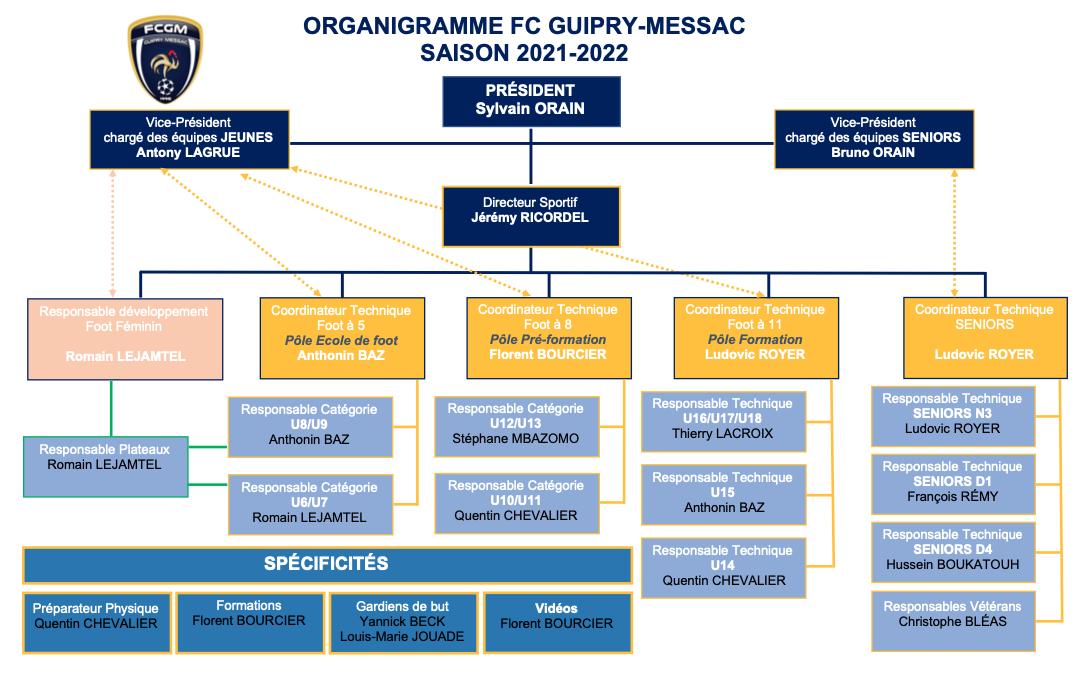 Organi-FCGM-21-22